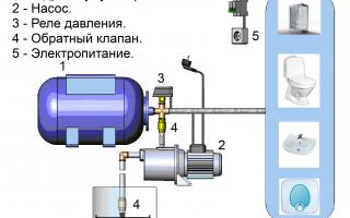 Как самостоятельно подключить гидроаккумулятор к насосу и системе водоснабжения: схемы подключения