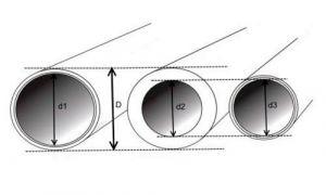 Какой диаметр имеет труба с обозначением ¾ дюйма