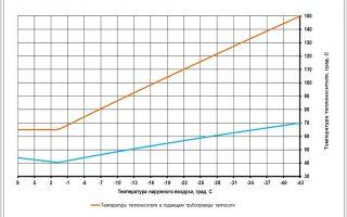 Подача теплоносителя в систему отопления и температурный график: от чего он зависит