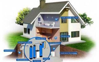 Как самостоятельно очистить воду из скважины для частного дома