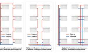 Разновидности систем отопления многоквартирного дома