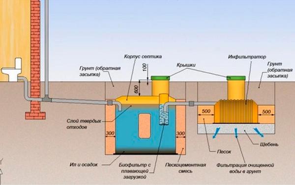 Расстояние между канализационными и водопроводными трубами