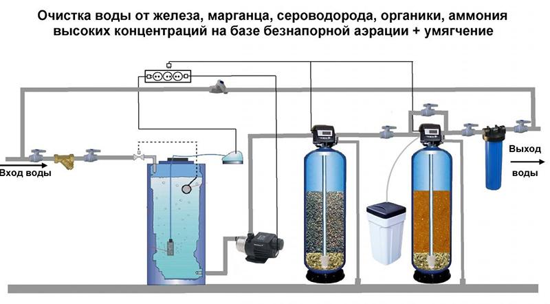 очистка от химических примесей