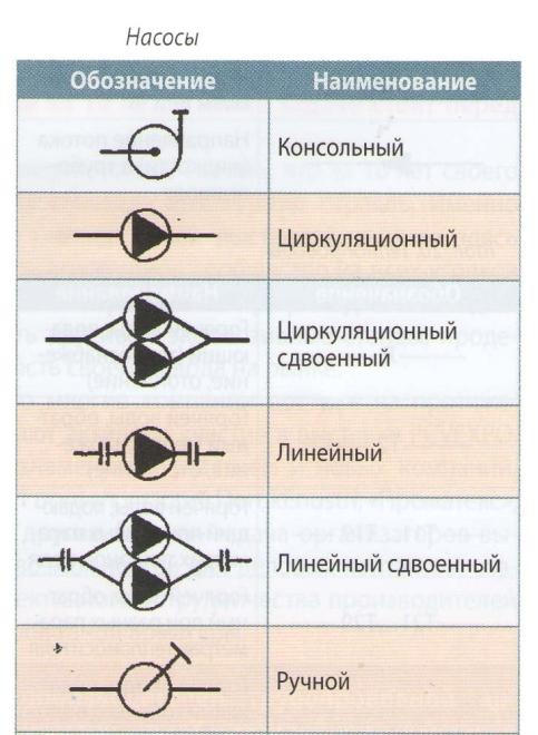 Обозначения насосов на схемах водоснабжения