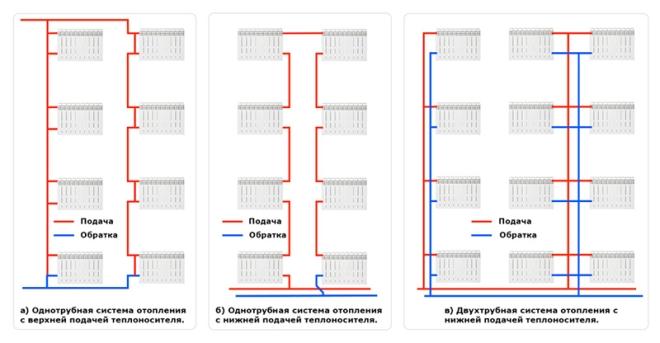 Принцип работы системы отопления в многоквартирном доме