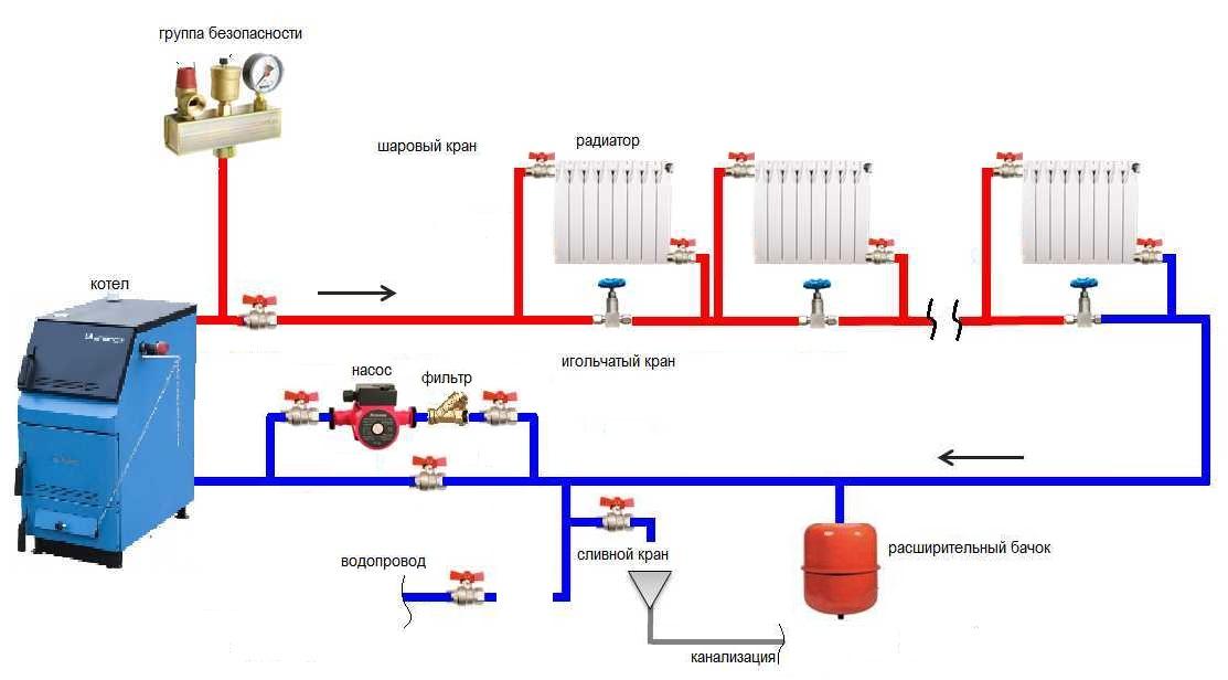 однотрубная разводка системы отопления