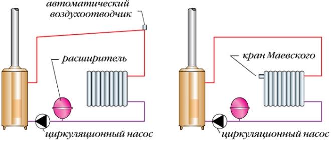 Необходимость врезки кранов Маевского
