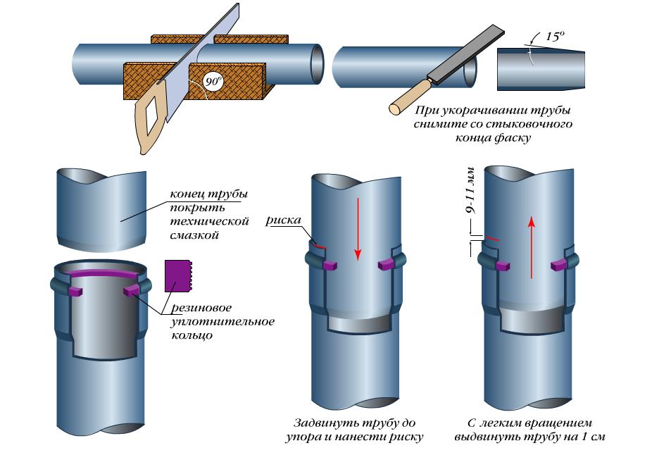раструбный способ соединения труб