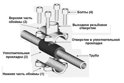 монтажно-ремонтная обойма