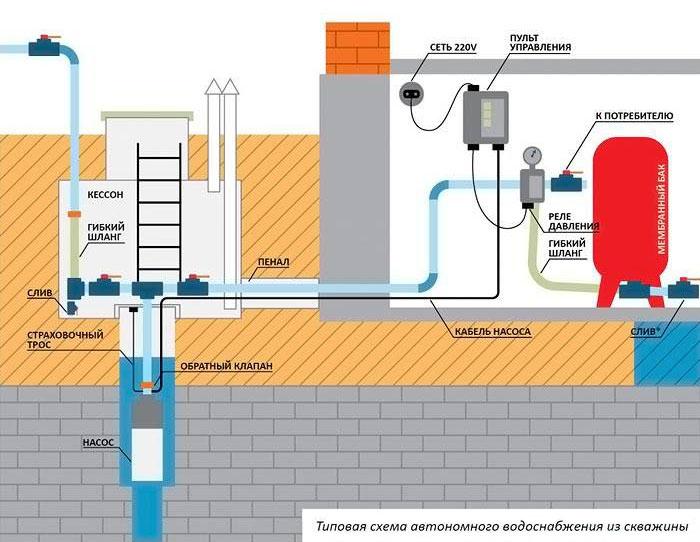 типовая схема автономного водоснабжения