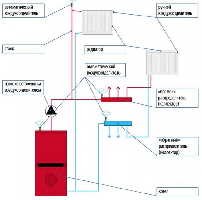 особенности монтажа автоматических спускников воздуха
