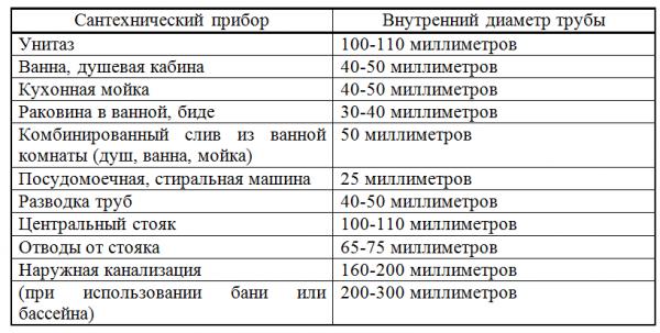 Таблица размеров канализационных ПП труб для обустройства стока