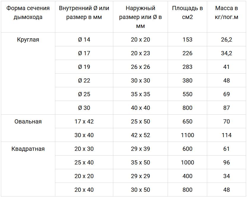 таблица размеров дымоходной трубы