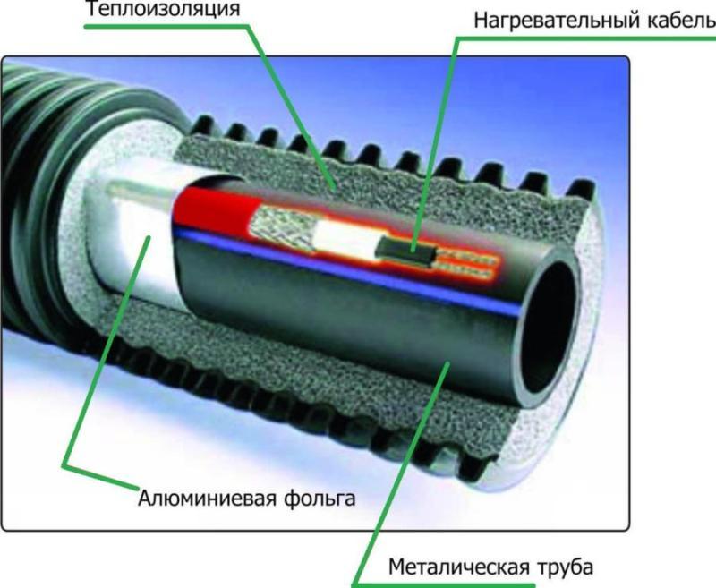 утепление канализационной трубы греющим кабелем