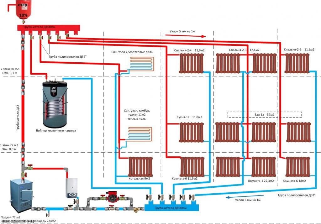 система отопления с естественной циркуляцией и насосом