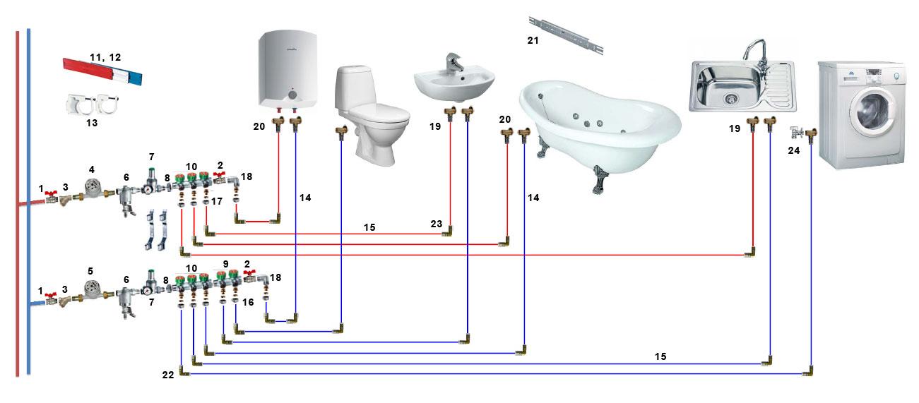 коллекторный тип разводки трубопроводов